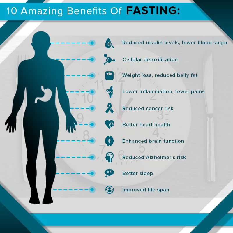 10-Amazing-Benefits-Of-Fasting1